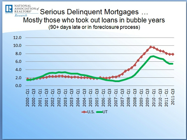 delinquent-mortgages-utah_641