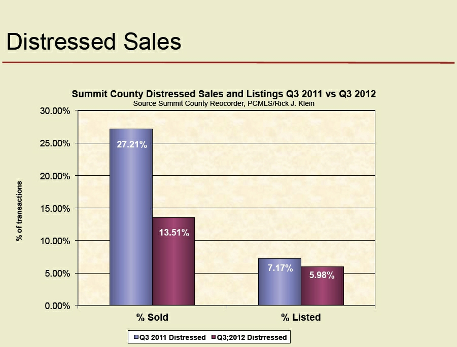 park-city-foreclosures-distress-sales-2012_vs-2011_901