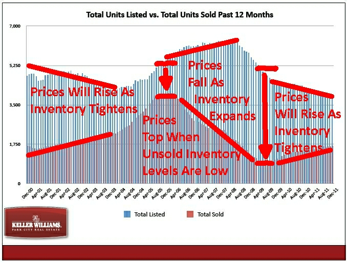 park-city-real-estate-inventory-tightens1_678