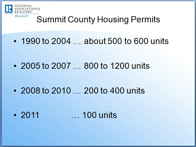 summit-county-utah-housing-starts_640